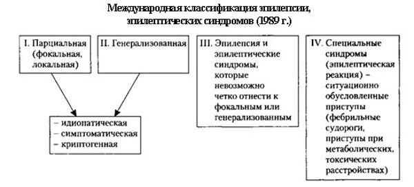 Классификация эпилепсии